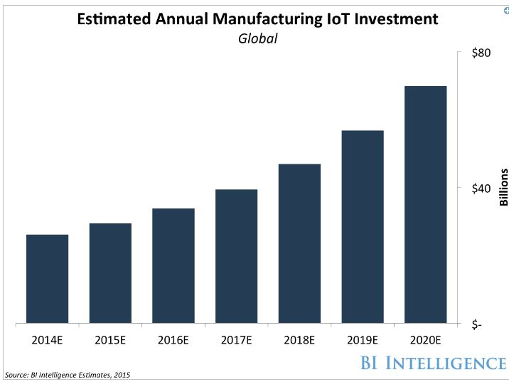 iiot by manufacturers
