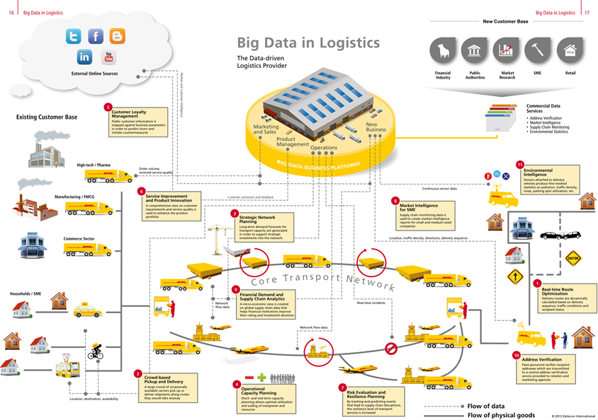 big data in the transportation