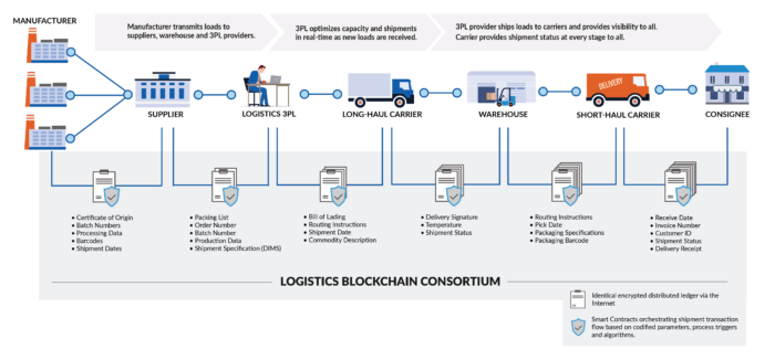 How Blockchain in Logistics Works