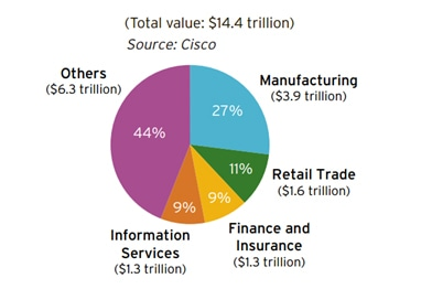 4 Industries which will gain the most from industrial internet of things