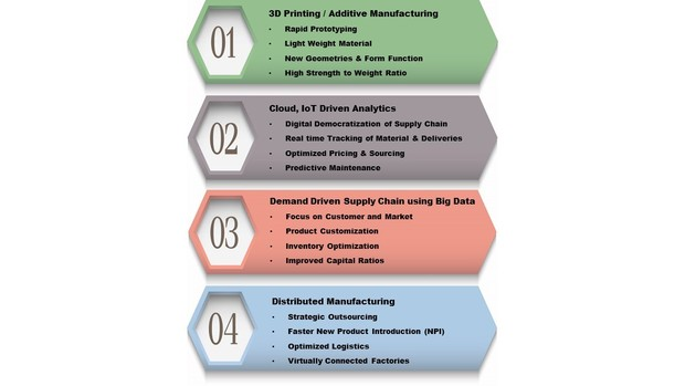 4 trends in smart manufacturing