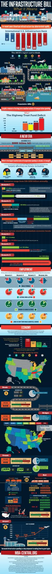 Fixing Americas Surface Transportation Act Infographic