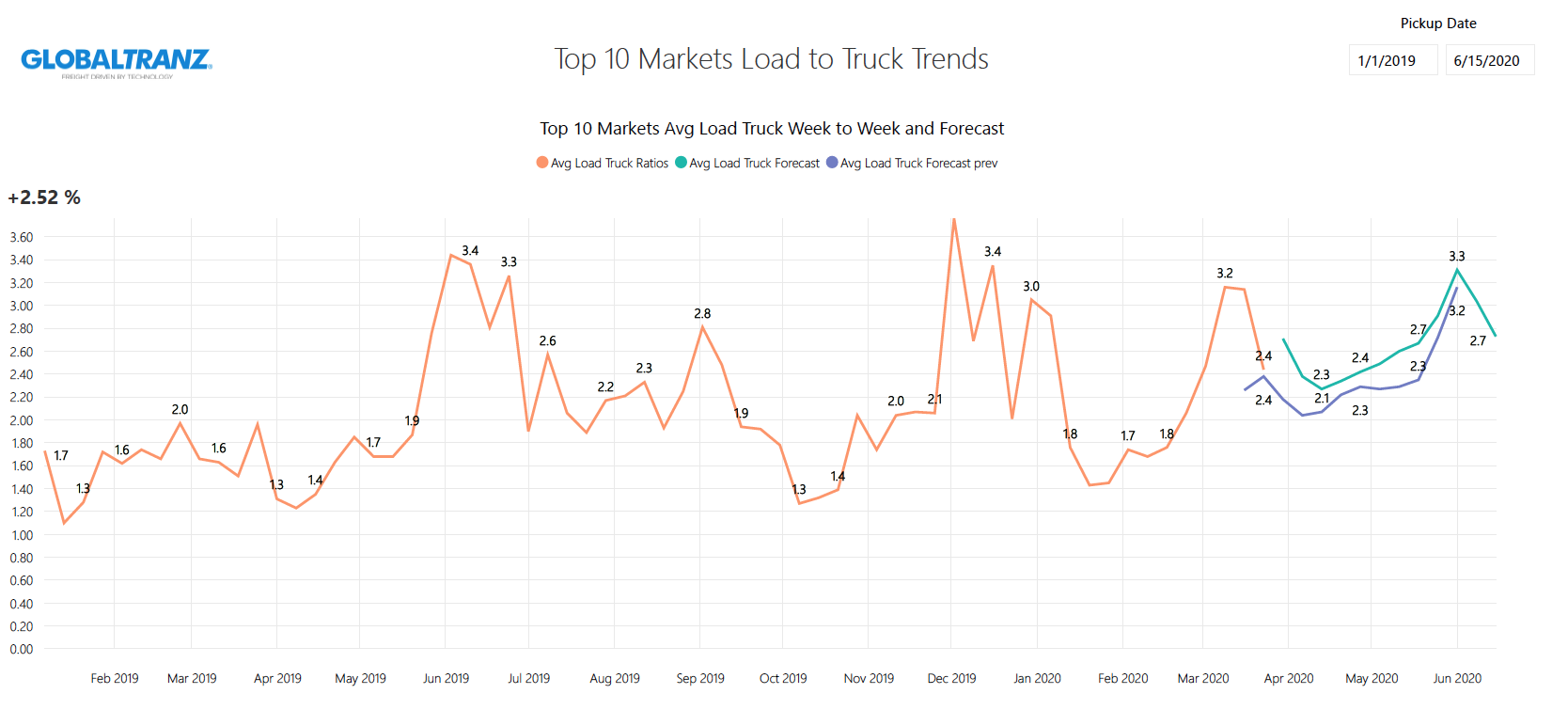 GTZ Load to Truck Forecast