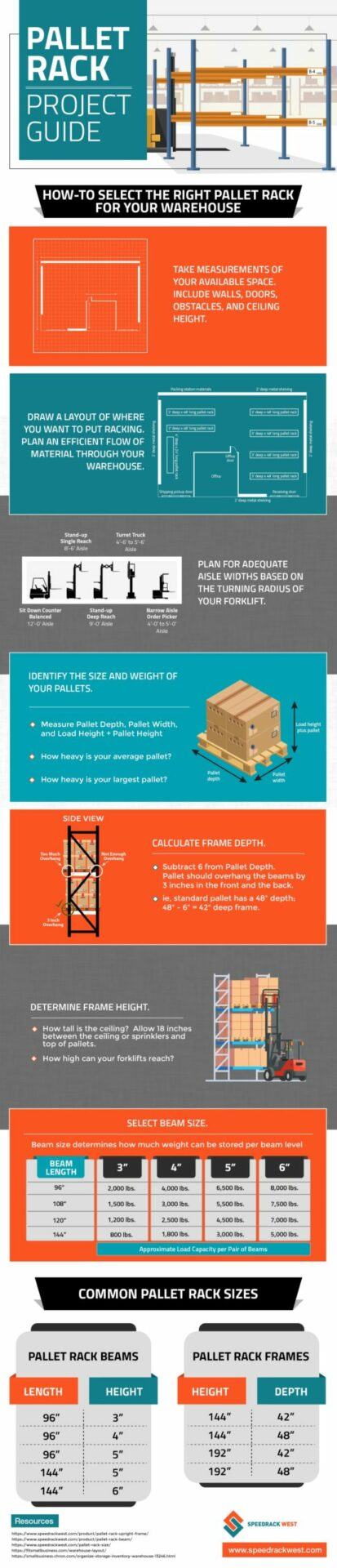 How-To-Select-The-Right-Pallet-Rack-For-Your-Warehouse infographic