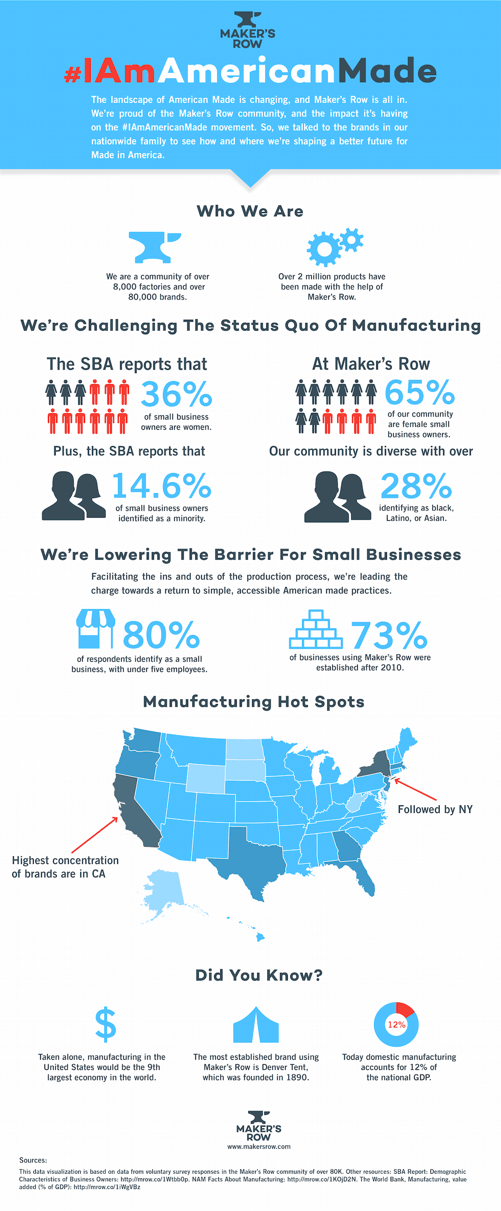 american made infographic