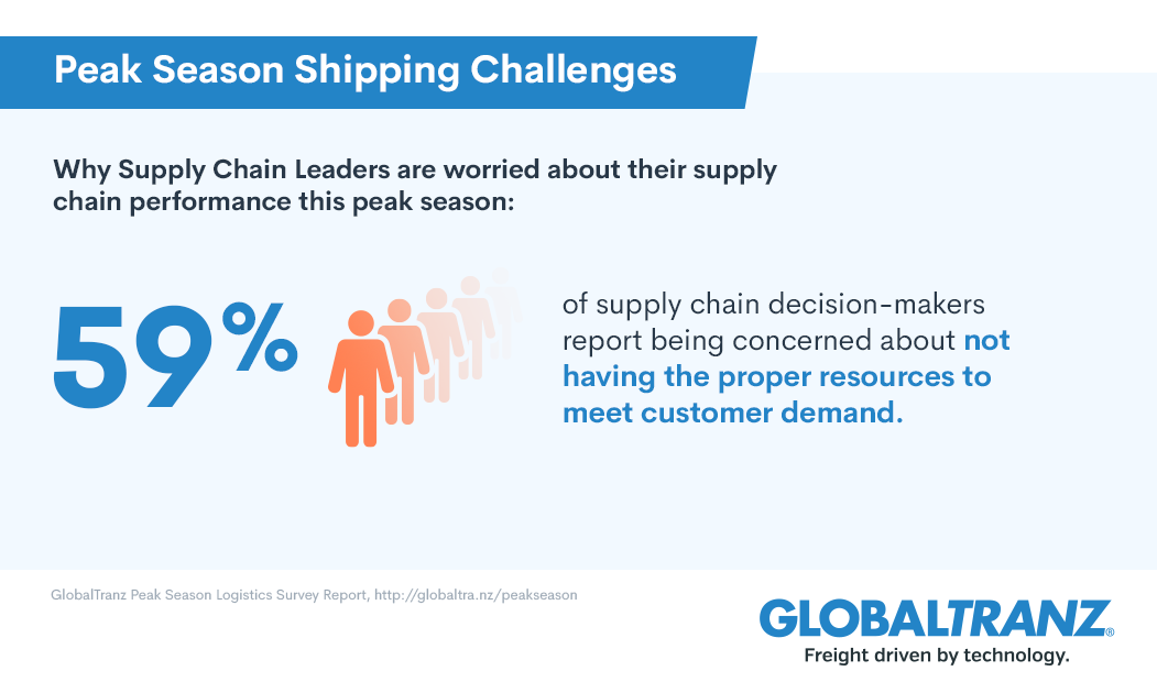 The small parcel shipping capacity crunch is worrying supply chain leaders