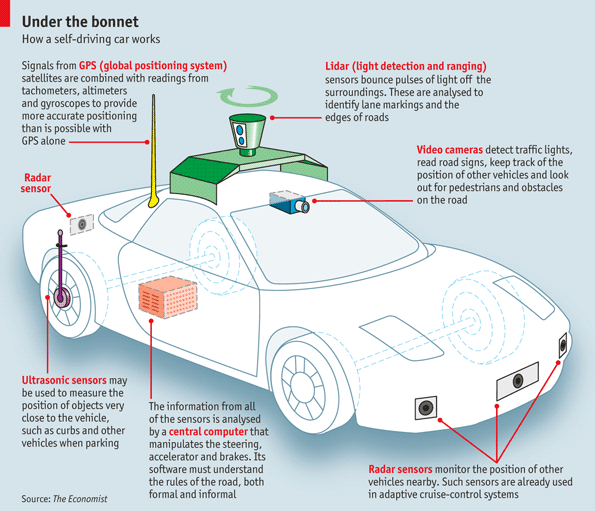 car technology innovations infographic
