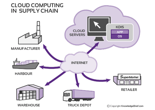 cloud supply chain management graphic