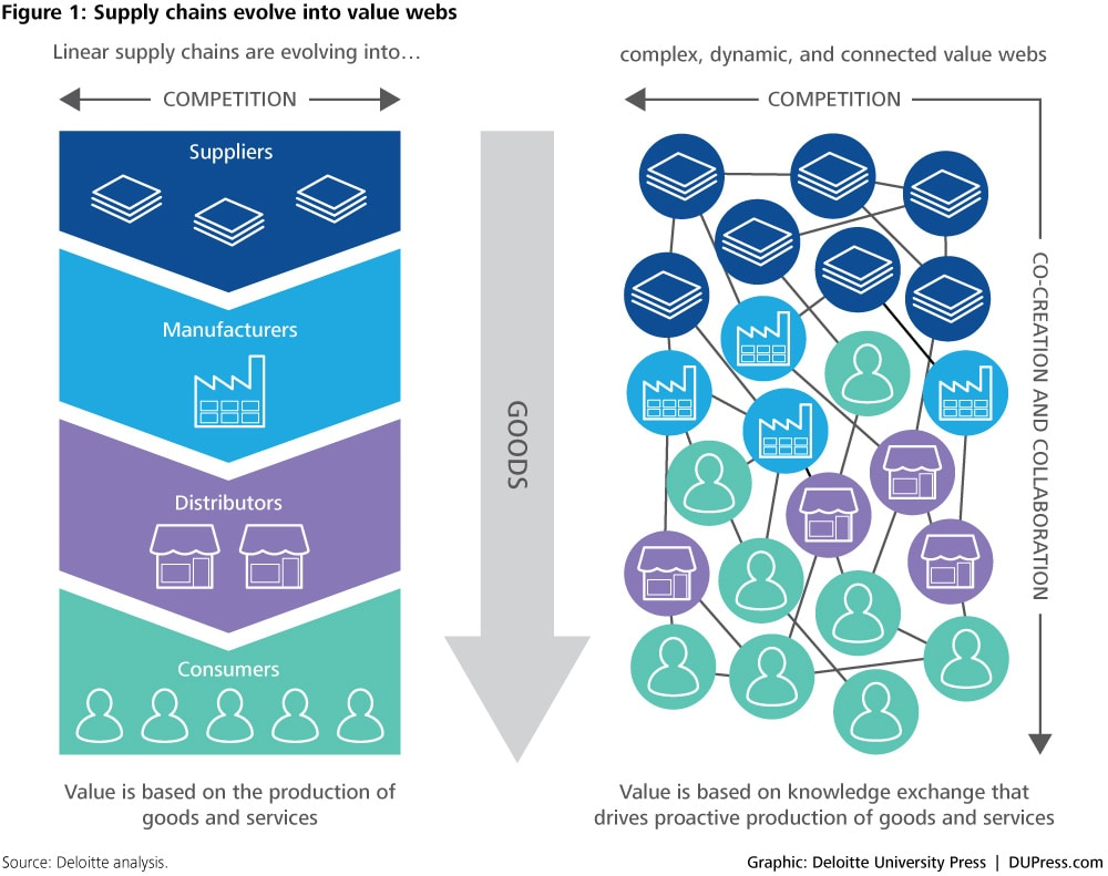 collaborative supply chain management evoloution from linear supply chains to value webs