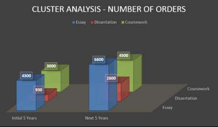data warehousing cluster analysis