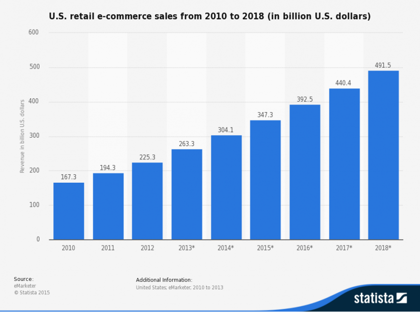 e-commerce for manufacturing growth of e-commerce