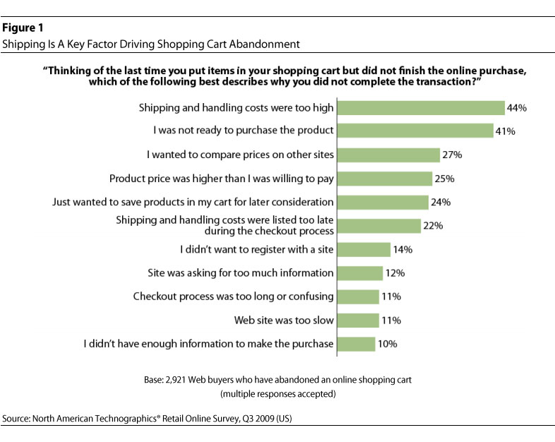 ecommerce freight shipping study