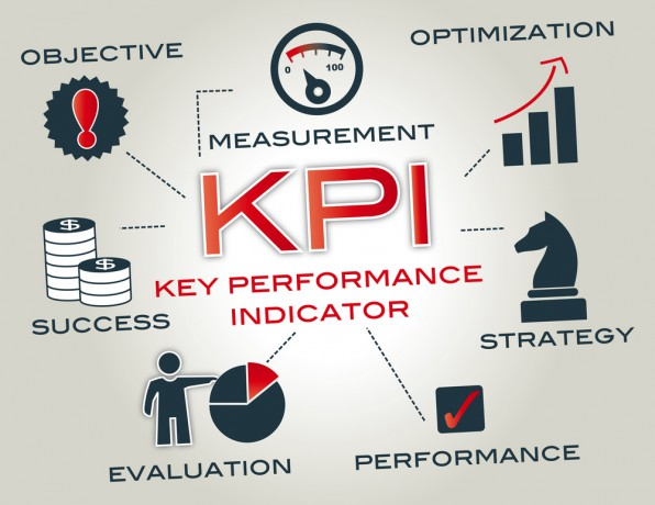 effective KPI management