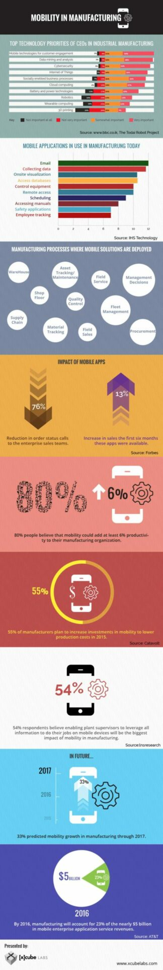 enterprise mobility in manufacturing infographic