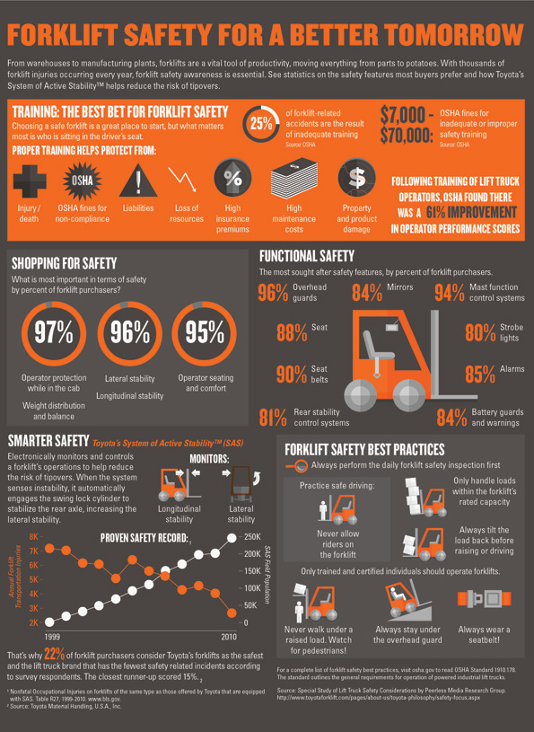 forklifts-and-lifting-equipment-safety-infographic