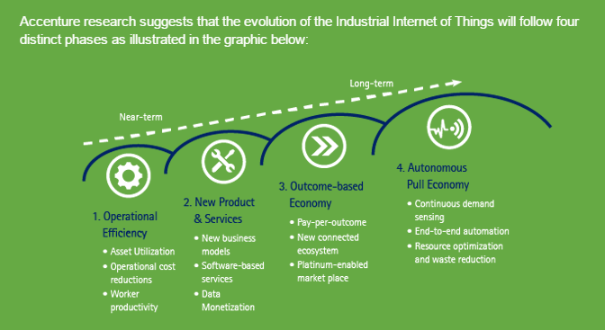 industrial internet of things phases for manufacturing