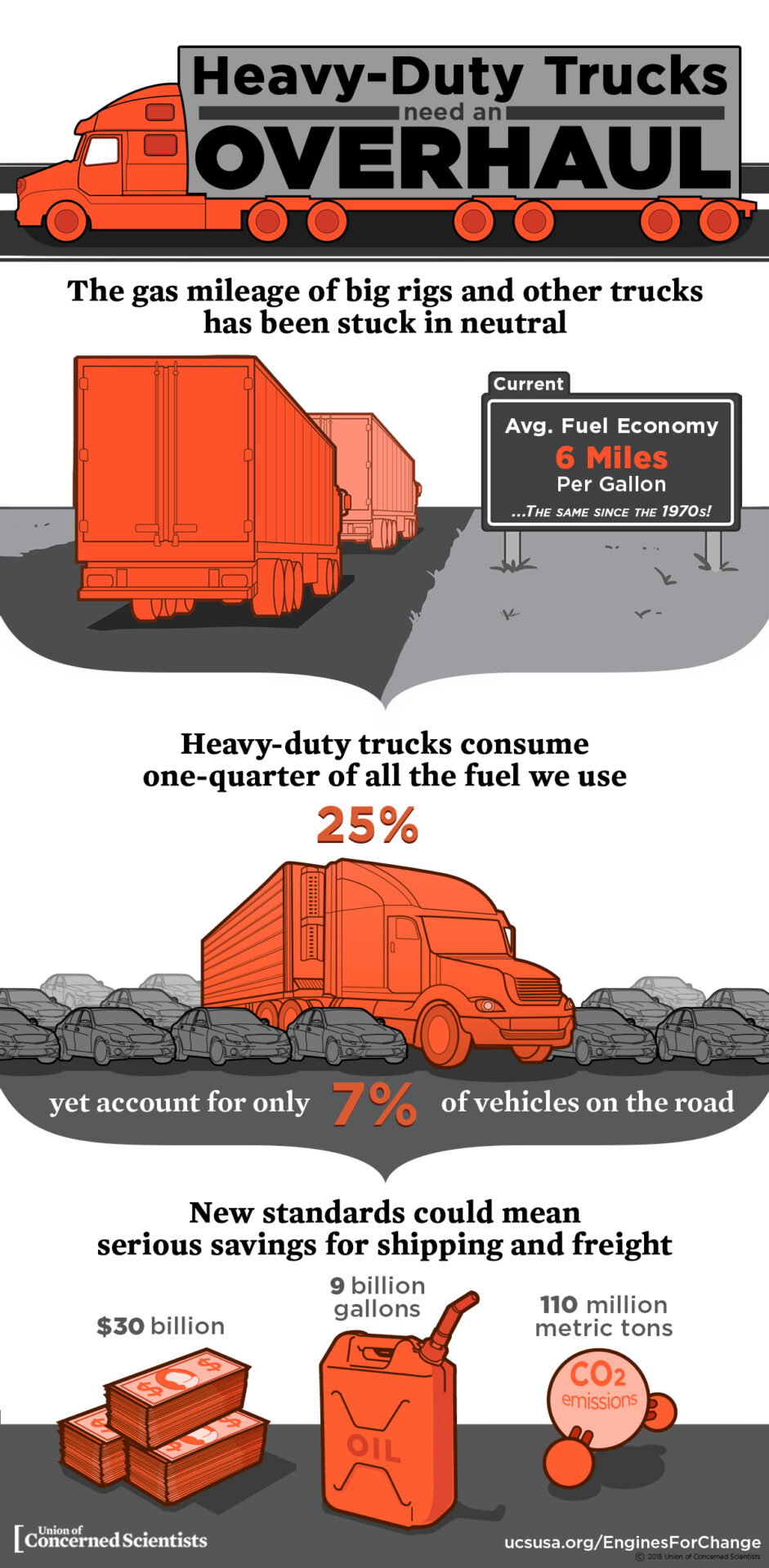 infographic trucking emissions
