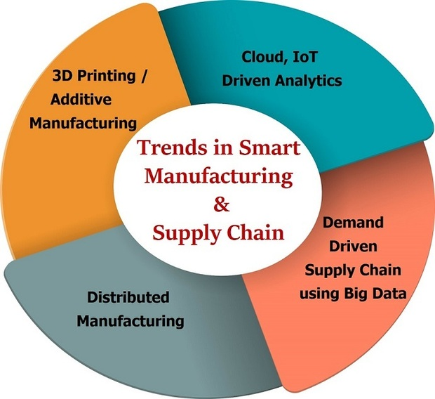 key trends in smart manufacturing