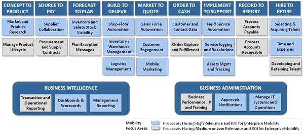 lean manufacturing systems mobility