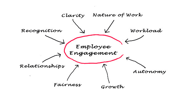 logistics cost containment thru employee engagement