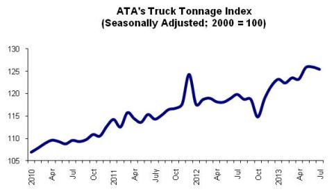 ltl shipping rate truck tonnage index