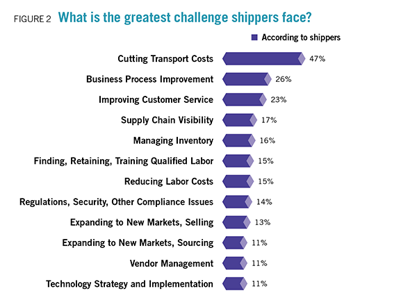 manufacturing and logistics shippers challenges 2015