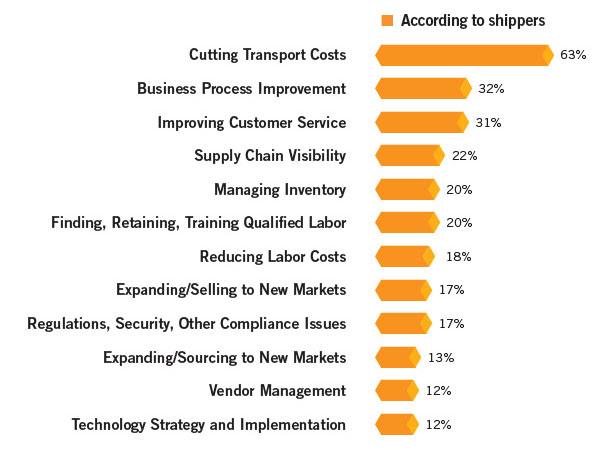 manufacturing and logistics shippers challenges