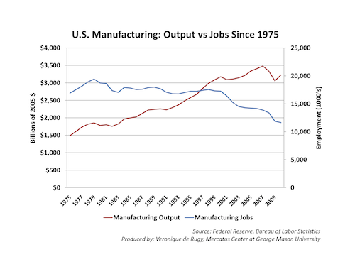 manufacturing industry jobs chart