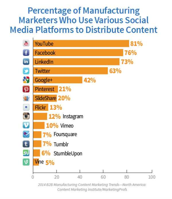 manufacturing-marketers-Social-Media
