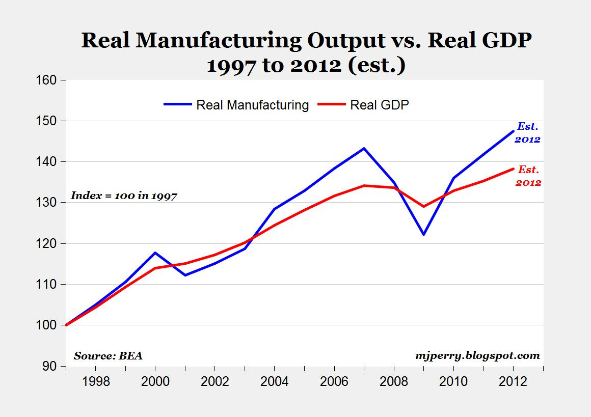 manufacturing revival GDP