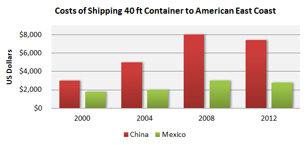 mexico vs china manufacturing logistics costs