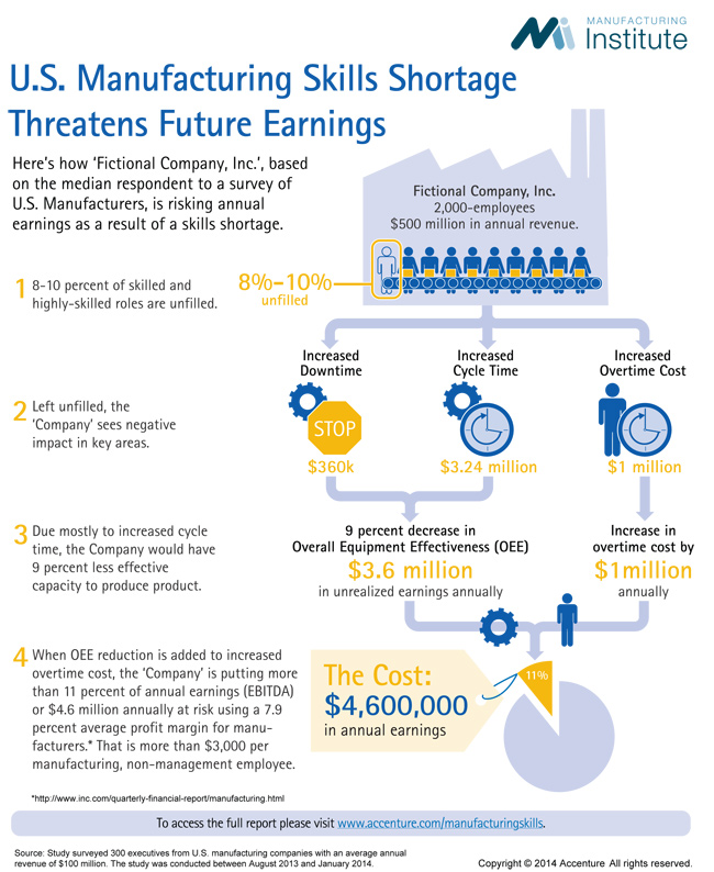 skills for manufacturing jobs infographic