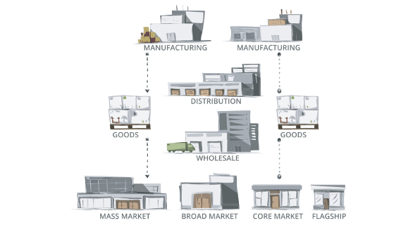suply chain management in manufacturing