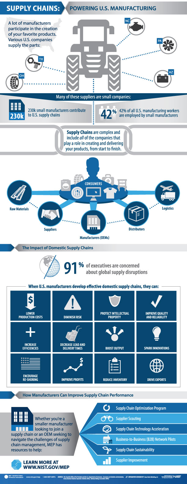 supply chain in manufacturing infographic