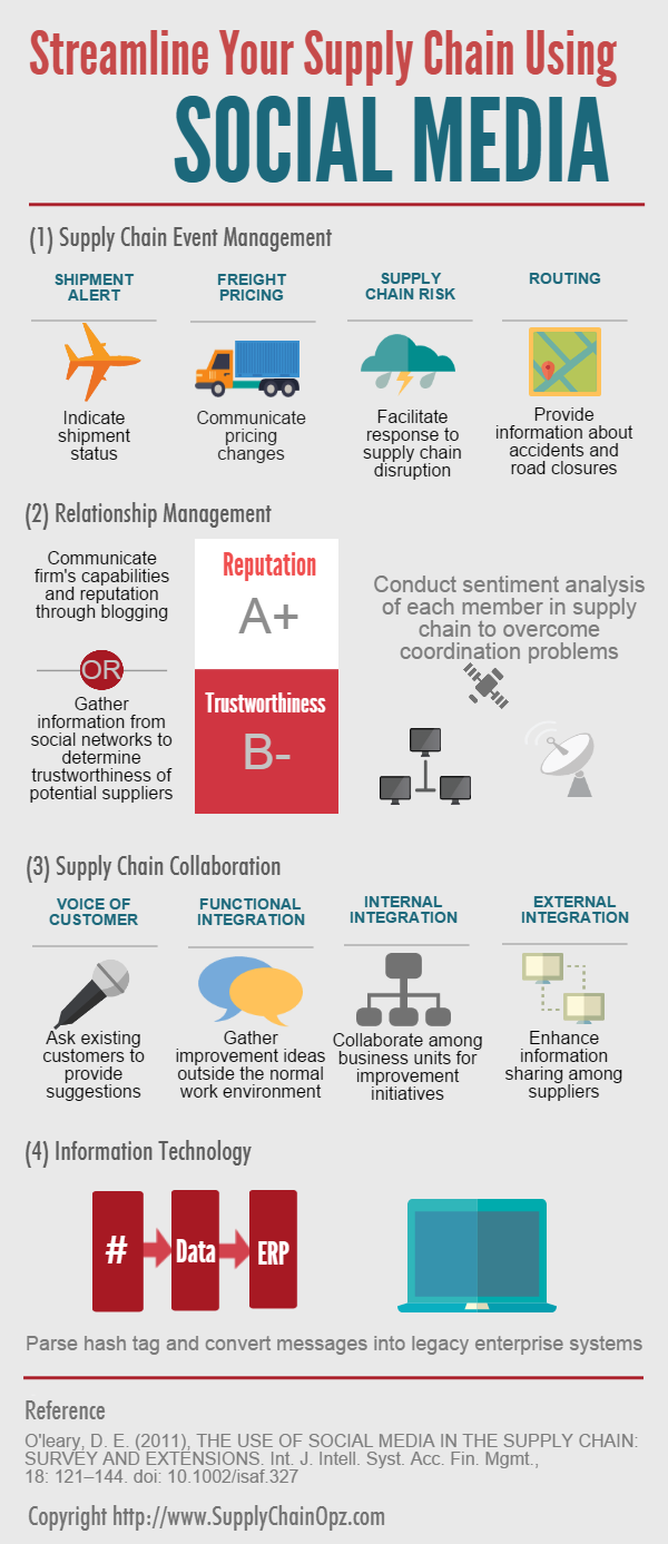 supply chain technology applications social media infographic