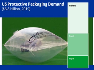 sustainability in logistics packaging