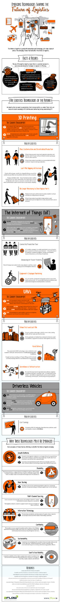 third-party logistics companies infographic