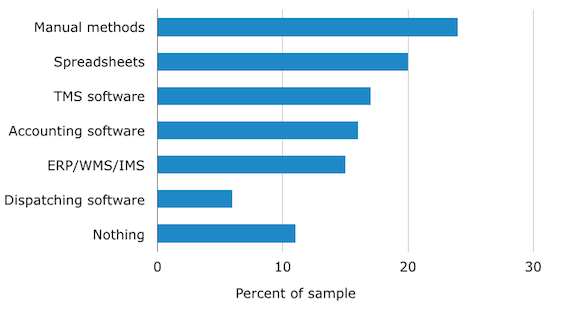 tms software Buyers-Current-Methods