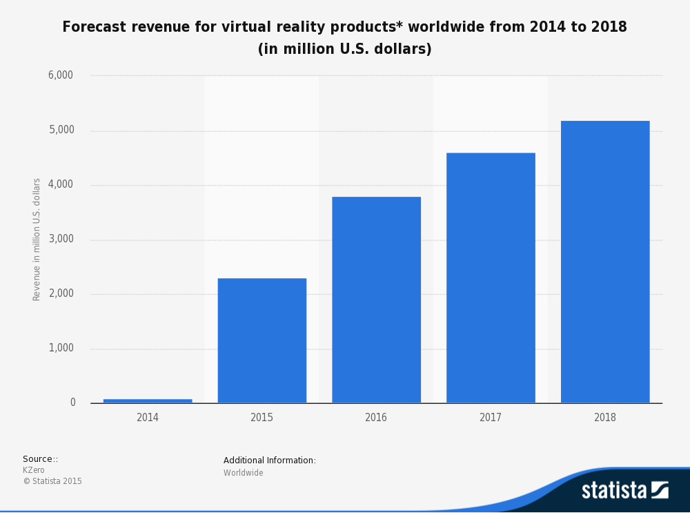 virtual reality in manufacturing forecast revenue