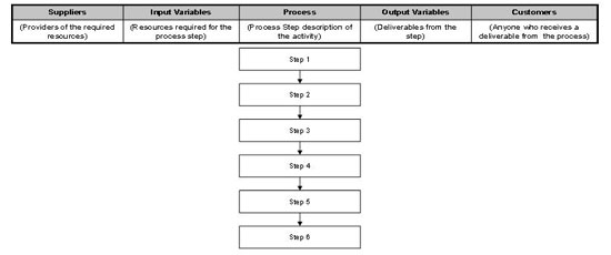 voice of the customer soipc template