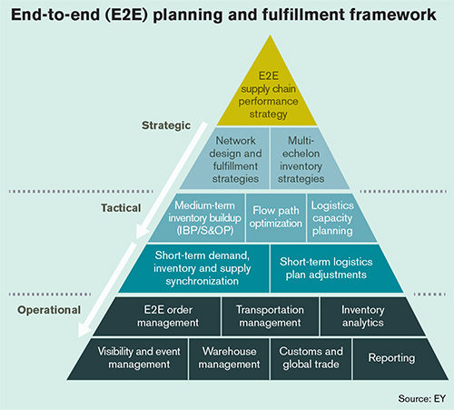 warehouse cost reduction end to end planning and fulfillment framework