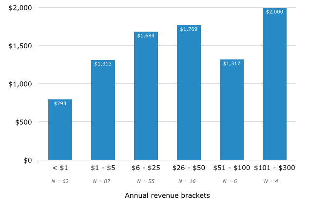 warehouse management system annual revenue monthly pricing