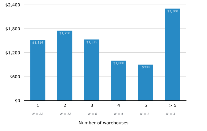 warehouse management system number of warehouses