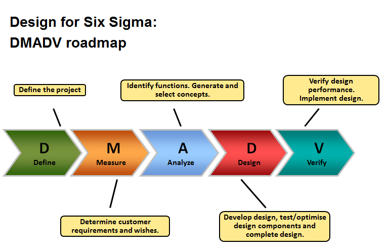 what is lean six sigma dmadv