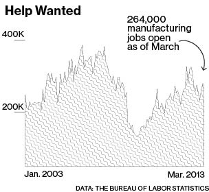 what is the skills gap beaureu of labor statistics