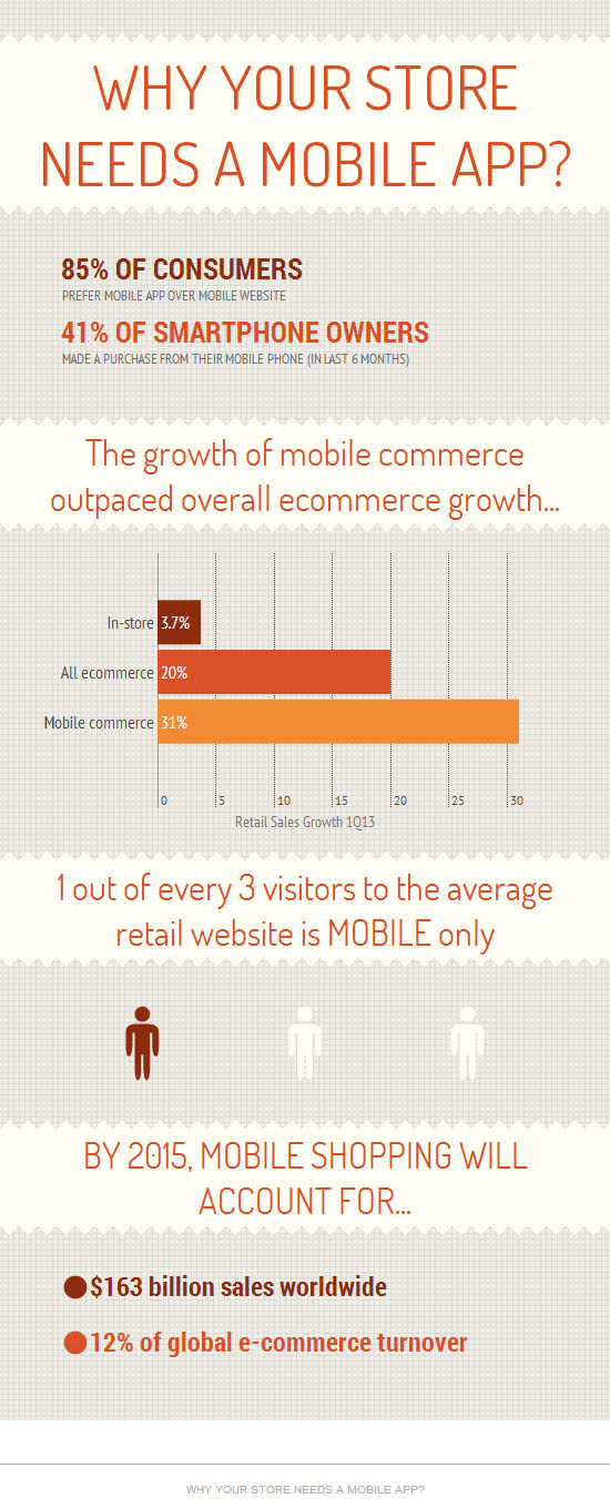 why-your-e-commerce-store-needs-mobile-app11